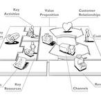 Square business model canvas