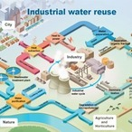 Square industrial water reuse