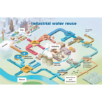 Thumbnail industrial water reuse